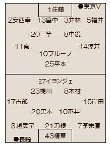 2015.J2第4節 長崎vs.東京Vのこと ~3月の試合を終えて~
