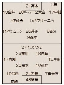 2015年J2第1節 長崎vs.千葉~開幕戦の難しさ~