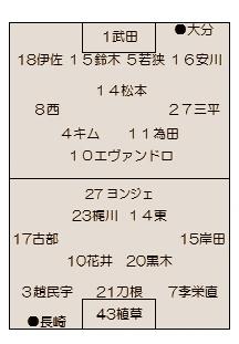 2015年J2第9節 長崎vs.大分のこと~運と不運と守備固め~