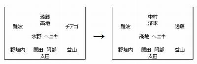 2014天皇杯 長崎vs.岐阜と山田君の移籍のこと