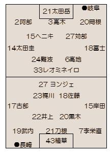 2015年 J2第10節 岐阜vs.長崎のこと ~甘いか辛いか・・~