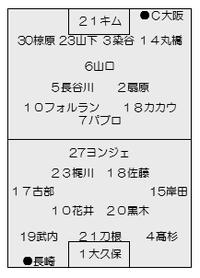 2015年 J2第14節 C大阪vs.長崎のこと ~名前負けしないようにしよう~