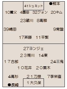 2015年J2第17節 熊本vs.長崎 ~次へ向かうための1ピース~
