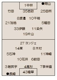 5月頭の長崎vs.岡山・水戸・徳島戦をまとめて ~やっつけ記事とは言わないで~