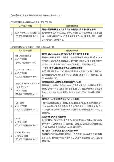 長崎市市民活動支援補助金活動報告会の開催