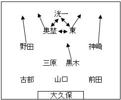 【特集記事】 2014 高木サッカーのこと